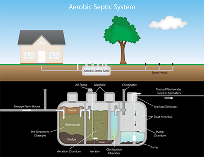 Kd plumbing septic system installation repair and for Septic tank plumbing problems